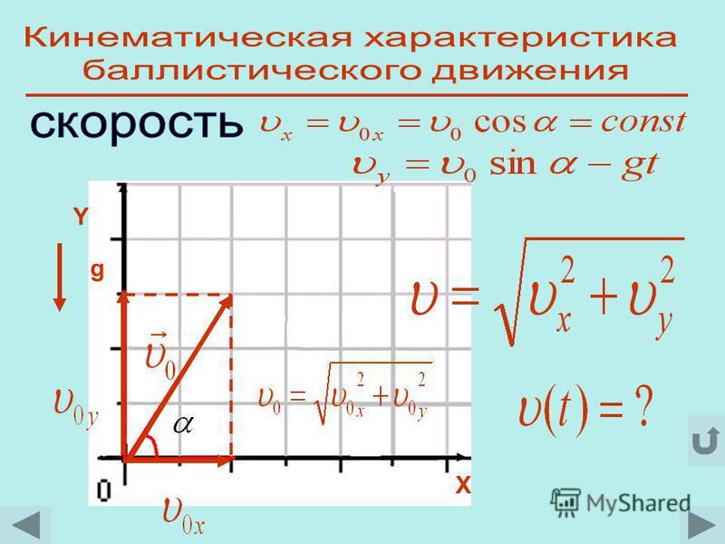 a=? b=? y=ax 2 +bx Y X g «…бросаемые тела или снаряды описывают некоторую кривую линию; но того, что линия эта является параболой, никто не указал.» Г.Галилей