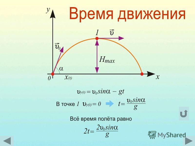 Баллесбическое движение в физике