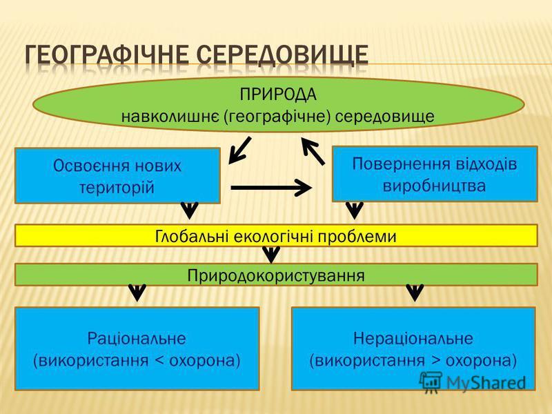 ПРИРОДА навколишнє (географічне) середовище Освоєння нових територій Повернення відходів виробництва Глобальні екологічні проблеми Природокористування Раціональне (використання < охорона) Нераціональне (використання > охорона)