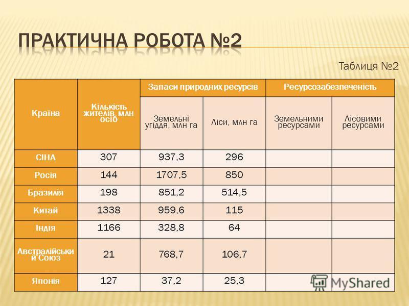 Таблиця 2 Країна Кількість жителів, млн осіб Запаси природних ресурсівРесурсозабезпеченість Земельні угіддя, млн га Ліси, млн га Земельними ресурсами Лісовими ресурсами СІНА 307937,3296 Росія 1441707,5850 Бразилія 198851,2514,5 Китай 1338959,6115 Інд