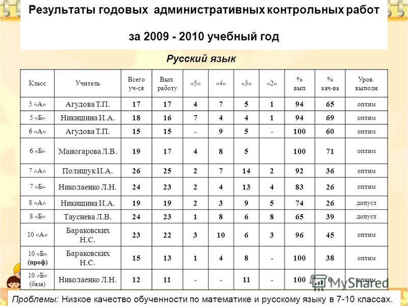 Результаты годовых административных контрольных работ за 2009 - 2010 учебный год Русский язык Класс Учитель Всего уч-ся Вып. работу «5»«4»«3»«2» % вып % кач-ва Уров. выполнюю 5 «А» Агудова Т.П.17 47519465 оптим 5 «Б» Никишина И.А.181674419469 оптим 6