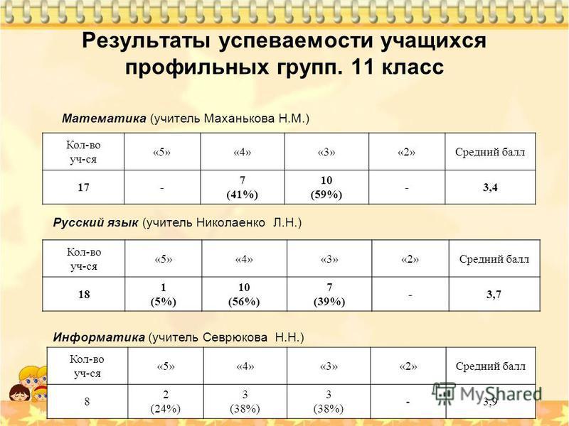 Результаты успеваемости учащихся профильных групп. 11 класс Математика (учитель Маханькова Н.М.) Кол-во уч-ся «5»«4»«3»«2»Средний балл 17- 7 (41%) 10 (59%) -3,4 Русский язык (учитель Николаенко Л.Н.) Кол-во уч-ся «5»«4»«3»«2»Средний балл 18 1 (5%) 10