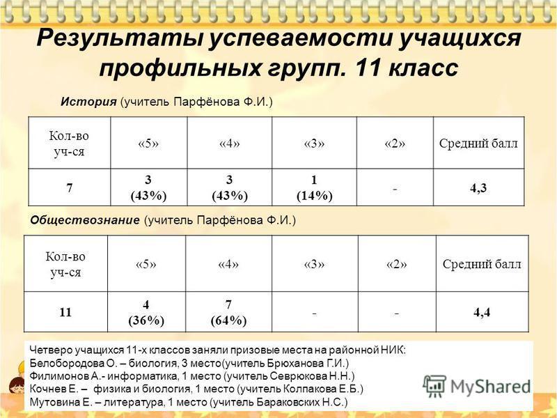 Результаты успеваемости учащихся профильных групп. 11 класс История (учитель Парфёнова Ф.И.) Кол-во уч-ся «5»«4»«3»«2»Средний балл 7 3 (43%) 3 (43%) 1 (14%) -4,3 Обществознание (учитель Парфёнова Ф.И.) Кол-во уч-ся «5»«4»«3»«2»Средний балл 11 4 (36%)