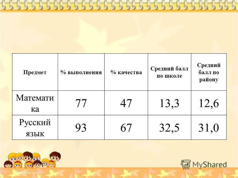 Предмет% выполнююения% качества Средний балл по школе Средний балл по району Математи ка 774713,312,6 Русский язык 936732,531,0