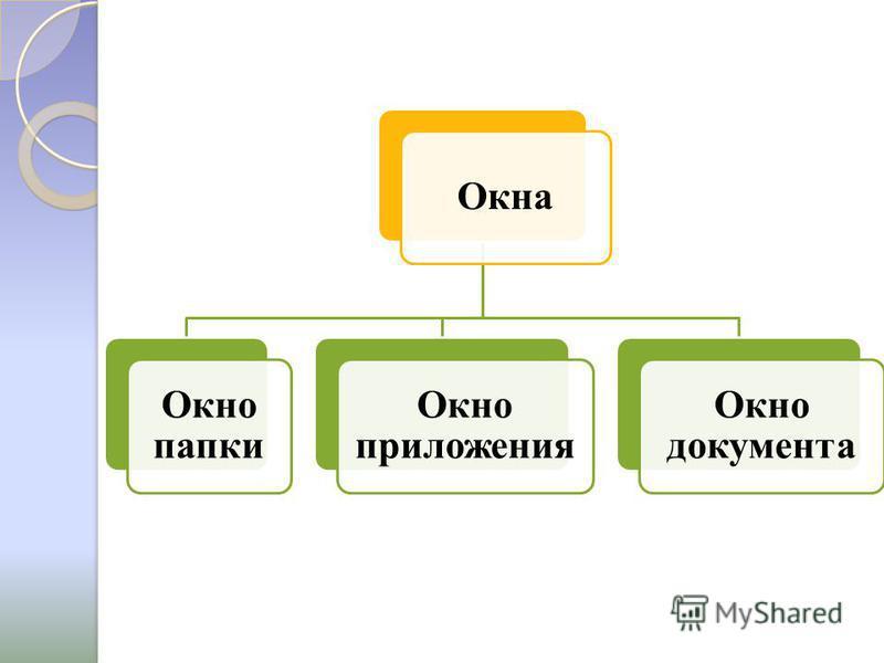Окна Окно папки Окно приложения Окно документа