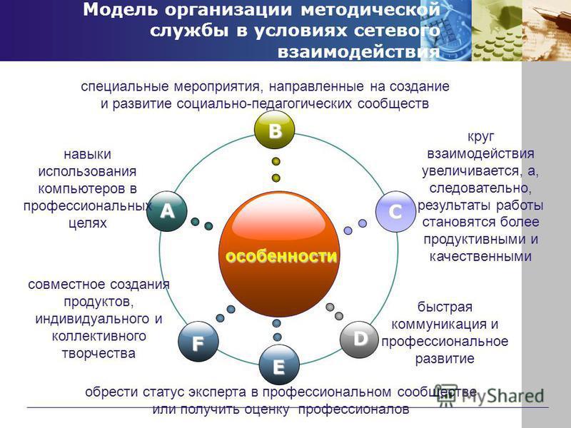Модель организации методической службы в условиях сетевого взаимодействия особенности B F C D A навыки использования компьютеров в профессиональных целях специальные мероприятия, направленные на создание и развитие социально-педагогических сообществ