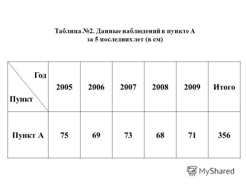Год Пункт 20052006200720082009Итого Пункт А7569736871356 Таблица 2. Данные наблюдений в пункте А за 5 последних лет (в см)