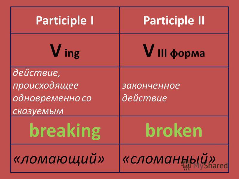 Participle IParticiple II V ing V III форма действие, происходящее одновременно со сказуемым законченное действие breakingbroken «ломающий»«сломанный»