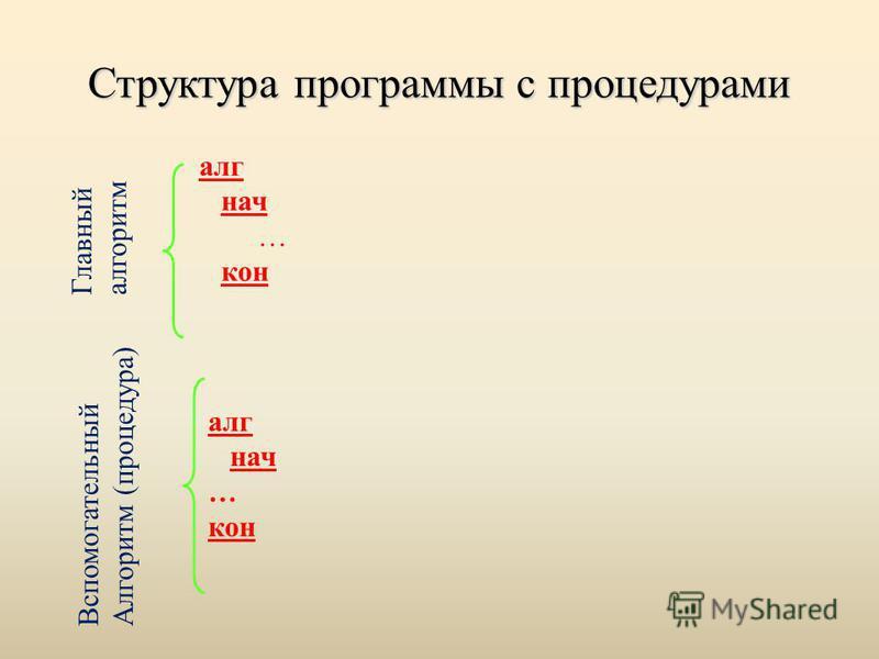 Структура программы с процедурами алг нач … кон алг нач … кон Главный алгоритм Вспомогательный Алгоритм (процедура)