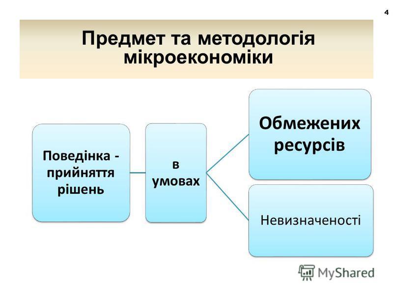 Поведінка - прийняття рішень в умовах Обмежених ресурсів Невизначеності 4 Предмет та методологія мікроекономіки