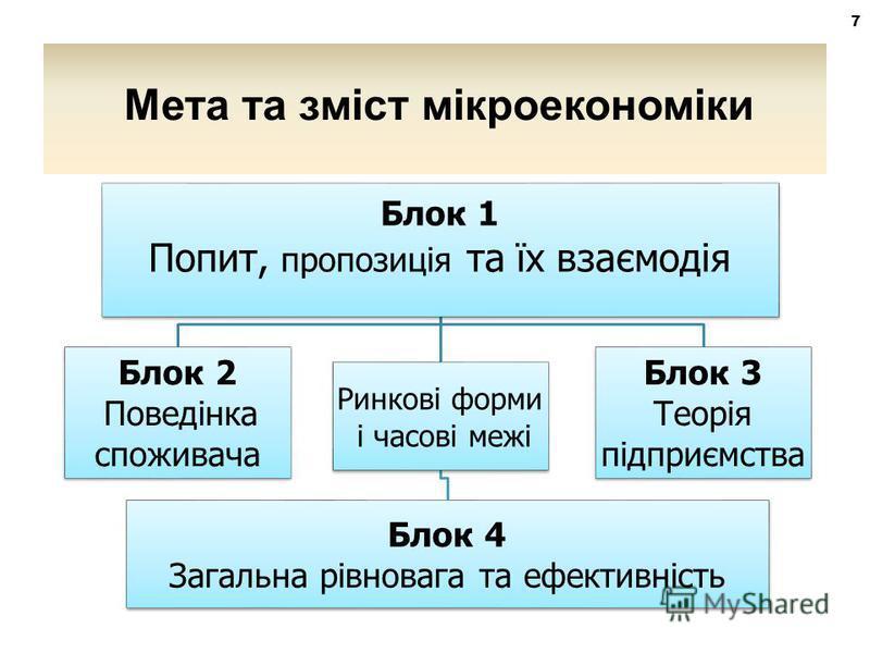 Блок 1 Попит, пропозиція та їх взаємодія Блок 2 Поведінка споживача Ринкові форми і часові межі Блок 4 Загальна рівновага та ефективність Блок 3 Теорія підприємства 7 Мета та зміст мікроекономіки