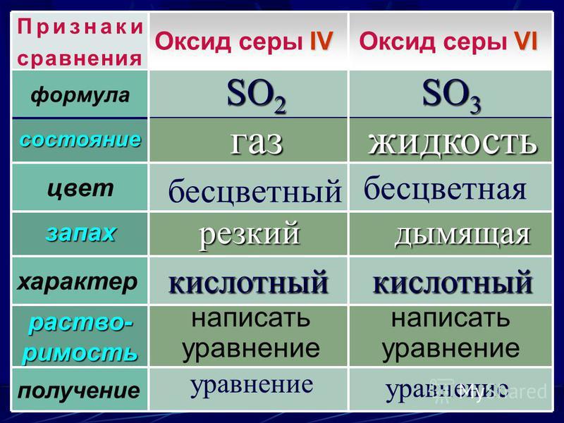 Признаки сравнения характер запах цвет состояние формула VI Оксид серы VI IV Оксид серы IV растворимость получение написать уравнение написать уравнение SO 2 SO 3 газ жидкость бесцветный бесцветная резкийдымящая кислотный