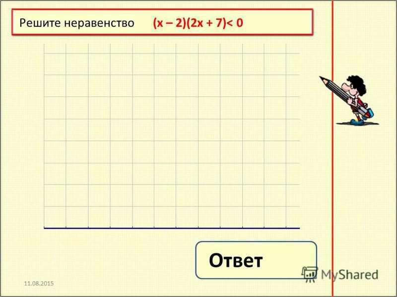 11.08.2015 Решите неравенство (x – 2)(2x + 7)< 0 Ответ: (- 3,5; 2) Ответ