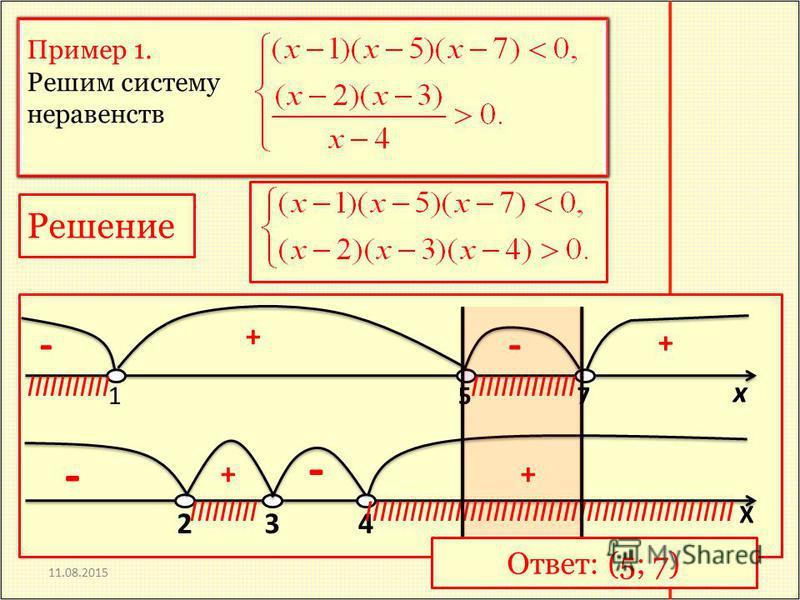 11.08.2015 Пример 1. Решим систему неравенств Пример 1. Решим систему неравенств Решение х 157 + + -- IIIIIIIIIIIIIIIIIIIIIIIII X 234 ++ - - IIIIIIIIIIIIIIIIIIIIIIIIIIIIIIIIIIIIIIIIIIIIIIIIIIIIIIIII Ответ: (5; 7)