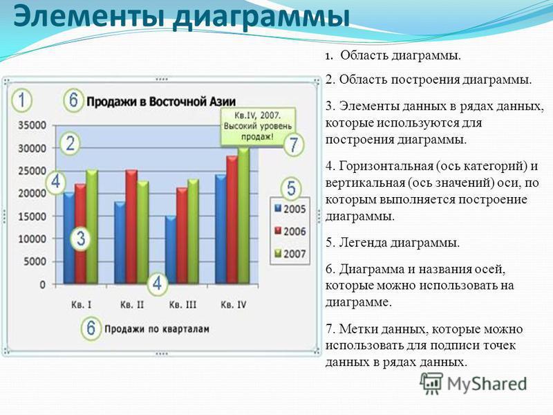 Элементы диаграммы 1. Область диаграммы. 2. Область построения диаграммы. 3. Элементы данных в рядах данных, которые используются для построения диаграммы. 4. Горизонтальная (ось категорий) и вертикальная (ось значений) оси, по которым выполняется по