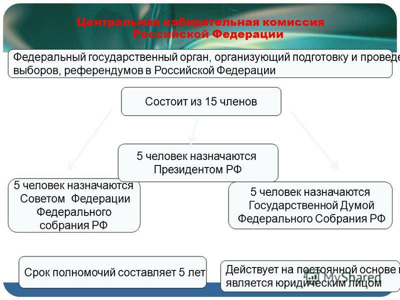 Федеральный государственный орган, организующий подготовку и проведение выборов, референдумов в Российской Федерации Действует на постоянной основе и является юридическим лицом Срок полномочий составляет 5 лет Центральная избирательная комиссия Росси