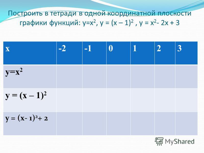 Построить в тетради в одной координатной плоскости графики функций: у=х 2, у = (х – 1) 2, у = х 2 - 2 х + 3 х-20123 у=х 2 у = (х – 1) 2 у = (х- 1) 2 + 2