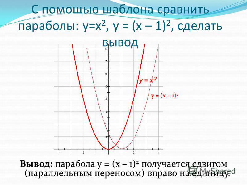 С помощью шаблона сравнить параболы: у=х 2, у = (х – 1) 2, сделать вывод Вывод: парабола у = (х – 1) 2 получается сдвигом (параллельным переносом) вправо на единицу. у = (х – 1) 2