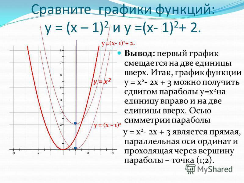 Сравните графики функций: у = (х – 1) 2 и у =(х- 1) 2 + 2. Вывод: первый график смещается на две единицы вверх. Итак, график функции у = х 2 - 2 х + 3 можно получить сдвигом параболы у=х 2 на единицу вправо и на две единицы вверх. Осью симметрии пара