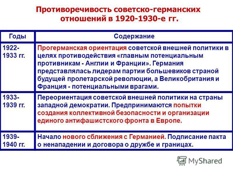Годы Содержание 1922- 1933 гг. Прогерманская ориентация советской внешней политики в целях противодействия «главным потенциальным противникам - Англии и Франции». Германия представлялась лидерам партии большевиков страной будущей пролетарской революц