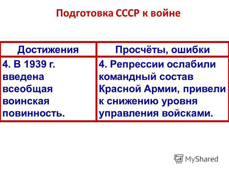Подготовка СССР к войне Достижения Просчёты, ошибки 4. В 1939 г. введена всеобщая воинская повинность. 4. Репрессии ослабили командный состав Красной Армии, привели к снижению уровня управления войсками.