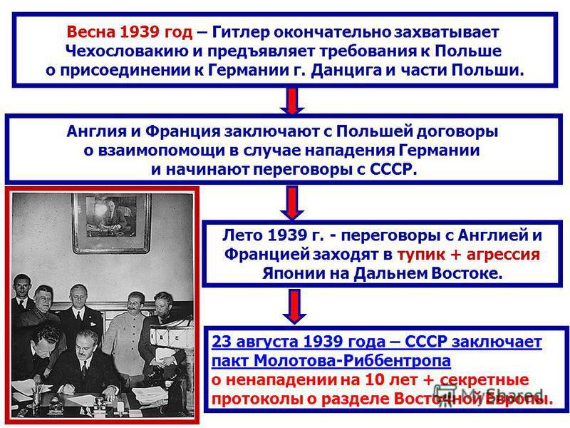 Весна 1939 год – Гитлер окончательно захватывает Чехословакию и предъявляет требования к Польше о присоединении к Германии г. Данцига и части Польши. Англия и Франция заключают с Польшей договоры о взаимопомощи в случае нападения Германии и начинают