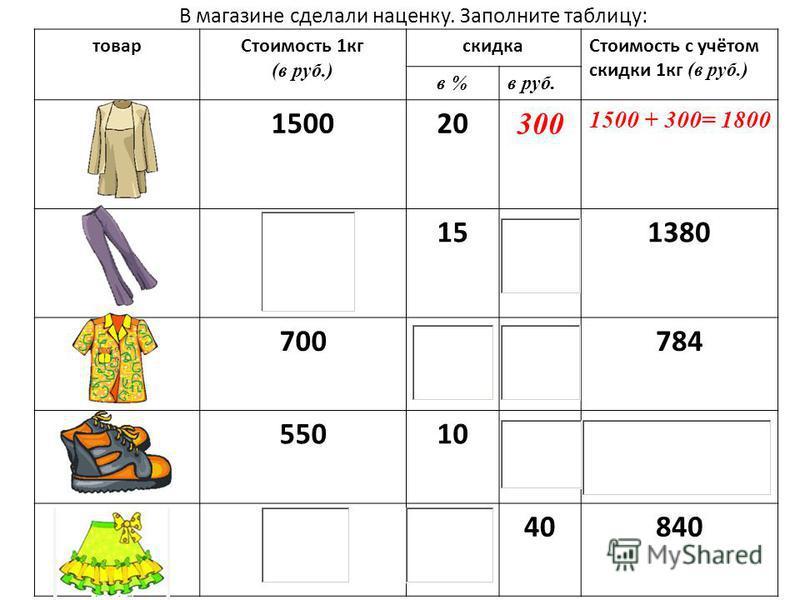 Вычислите ( по образцу) скидку 1 кг товара. Результаты запиши в таблицу: товар Стоимость 1 кг (в руб.) скидка Стоимость с учётом скидки 1 кг (в руб.) в %в руб. 4010 440 - 4 = 36 3010 5020 4520 6025