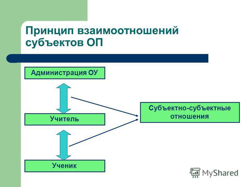 Администрация ОУ Учитель Ученик Субъектно-субъектные отношения Принцип взаимоотношений субъектов ОП