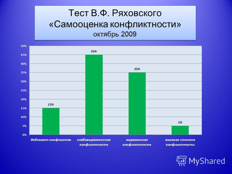 Тест В.Ф. Ряховского «Самооценка конфликтности» октябрь 2009