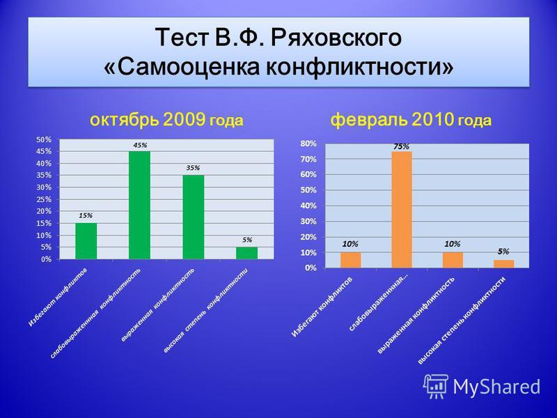 февраль 2010 года октябрь 2009 года Тест В.Ф. Ряховского «Самооценка конфликтности»