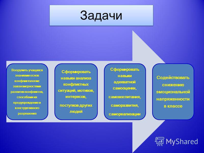 Вооружить учащихся знаниями основ конфликтологии: закономерностями развития конфликтов, способами их предупреждения и конструктивного разрешения Сформировать навыки анализа конфликтных ситуаций, мотивов, интересов, поступков других людей Сформировать