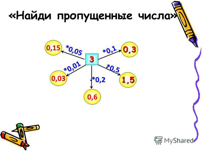 «Найди пропущенные числа» 0,6 0,15 0,3 0,03 1,5 3 *0,05 *0,1 *0,01*0,2 *0,5