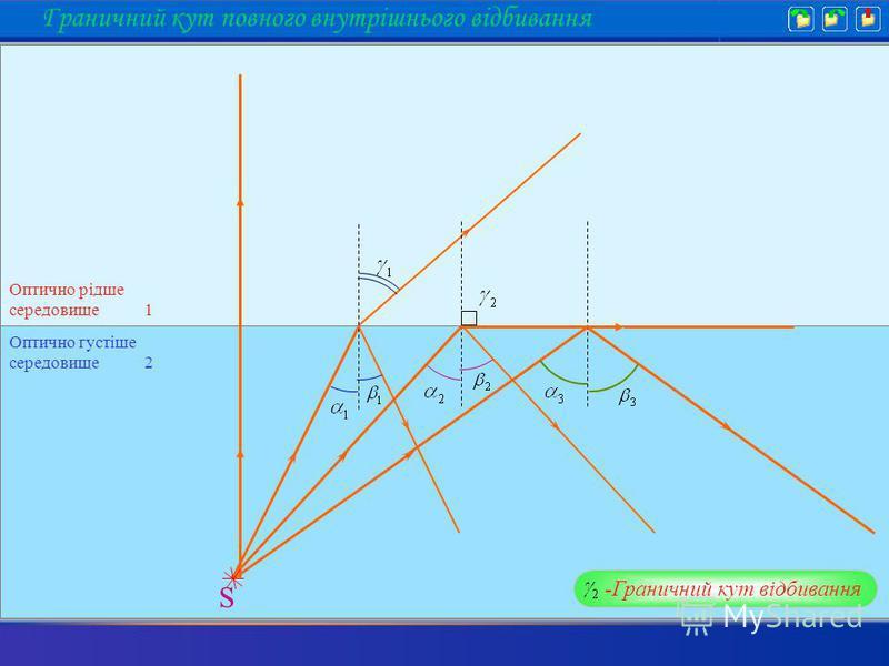 S -Граничний кут відбивання Граничний кут повного внутрішнього відбивання Оптично рідше середовище 1 Оптично густіше середовище 2