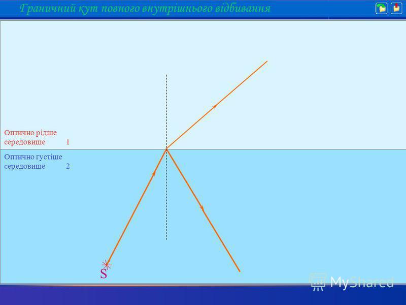S Граничний кут повного внутрішнього відбивання Оптично густіше середовище 2 Оптично рідше середовище 1