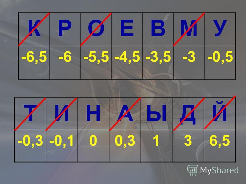 КРОЕВМУ -6,5-6-5,5-4,5-3,5-3-0,5 ТИНАЫДЙ -0,3-0,100,3136,5