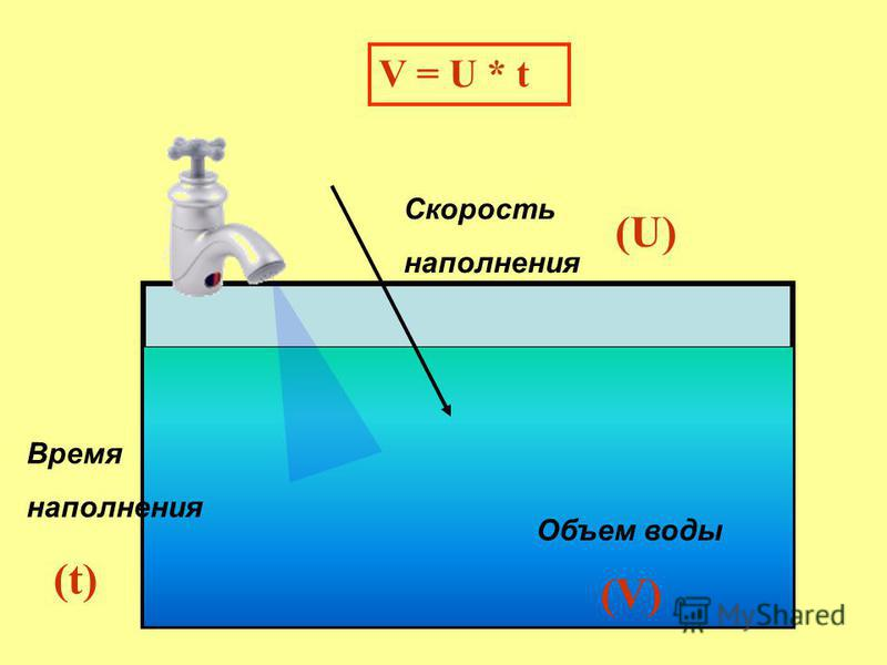 Время наполнения Скорость наполнения Объем воды V = U * t (U) (t) (V)