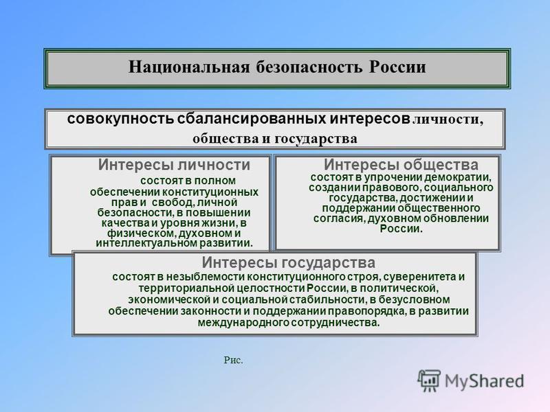 Основные угрозы национальной безопасности России в политической сфере – любые действия, направленные на подрыв целостности Российской Федерации, интеграционных процессов в СНГ; нарушение прав и свобод человека; вооруженные конфликты; действия, ведущи