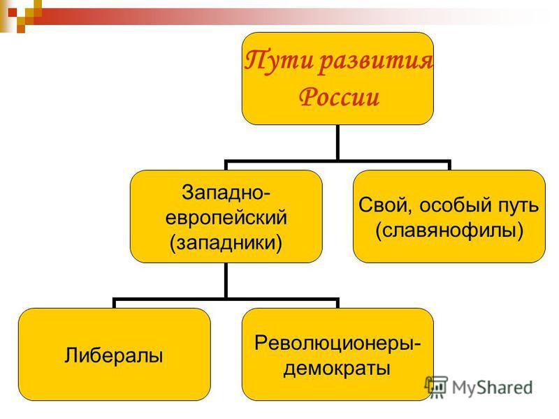 Пути развития России Западно- европейский (западники) Либералы Революционеры- демократы Свой, особый путь (славянофилы)