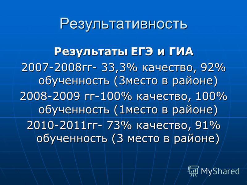 Результативность Результаты ЕГЭ и ГИА 2007-2008 гг- 33,3% качество, 92% обученность (3 место в районе) 2008-2009 гг-100% качество, 100% обученность (1 место в районе) 2010-2011 гг- 73% качество, 91% обученность (3 место в районе)