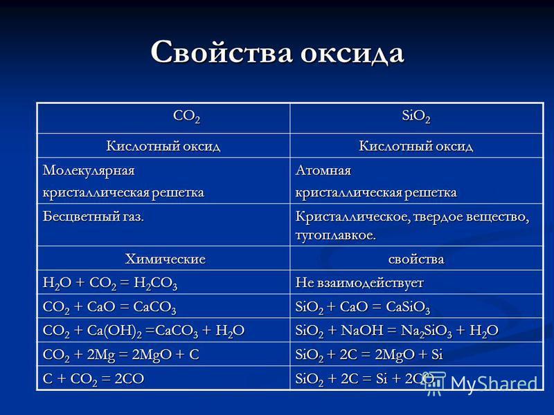 Свойства оксида СО 2 СО 2 SiO 2 Кислотный оксид Молекулярная кристаллическая решетка Атомная Бесцветный газ. Кристаллическое, твердое вещество, тугоплавкое. Химические Химическиесвойства H 2 O + CO 2 = H 2 CO 3 Не взаимодействует CO 2 + CaO = CaCO 3