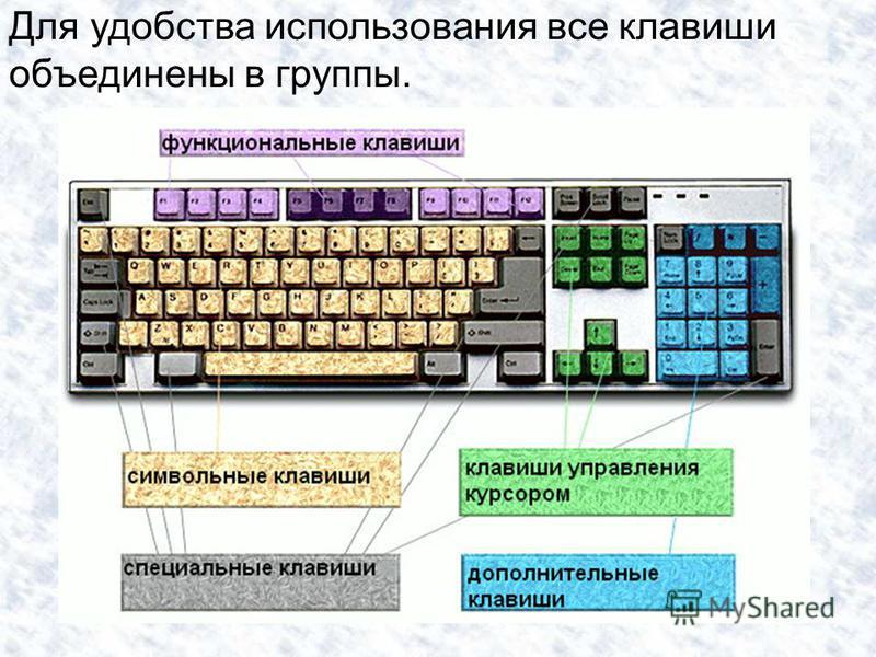 Для удобства использования все клавиши объединены в группы.
