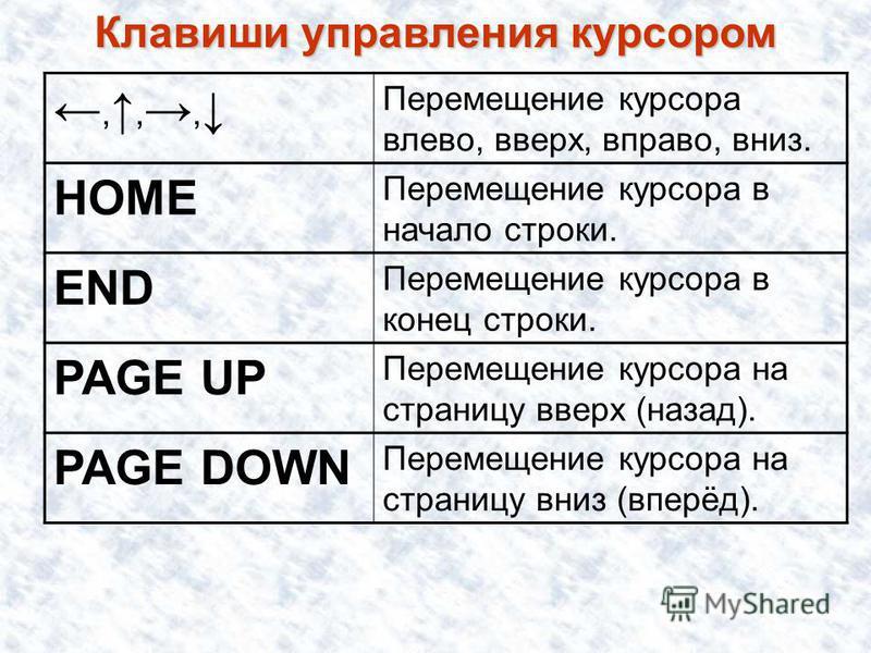 Клавиши управления курсором,,, Перемещение курсора влево, вверх, вправо, вниз. HOME Перемещение курсора в начало строки. END Перемещение курсора в конец строки. PAGE UP Перемещение курсора на страницу вверх (назад). PAGE DOWN Перемещение курсора на с