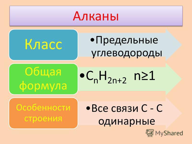 Алканы Предельные углеводороды Класс СnH 2n+2 n1 Общая формула Все связи С - С одинарные Особенности строения