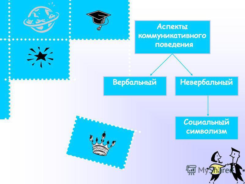 Аспекты коммуникативного поведения Вербальный Невербальный Социальный символизм