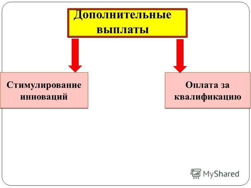 Дополнительные выплаты Стимулирование инноваций Оплата за квалификацию