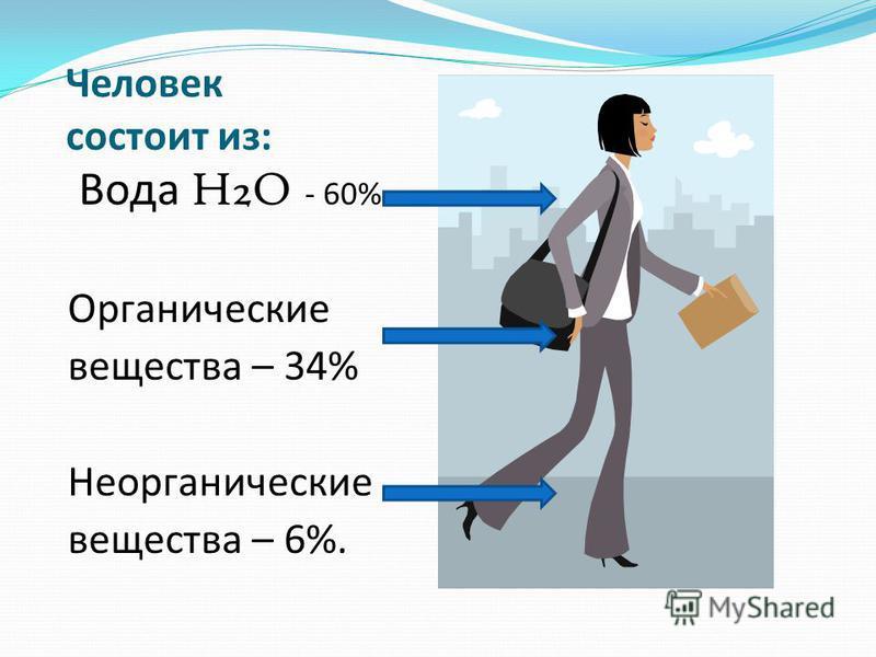 Человек состоит из: Вода H2O - 60% Органические вещества – 34% Неорганические вещества – 6%.