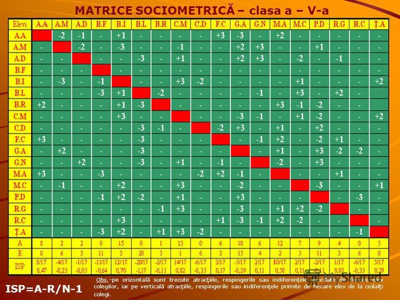 MATRICE SOCIOMETRICĂ – clasa a – V-a ISP=A-R/N-1 Obs.–pe orizontală sunt trecute atracţiile, respingerile sau indiferenţele acordate de fiecare elev colegilor, iar pe verticală atracţiile, respingerile sau indiferenţele primite de fiecare elev de la