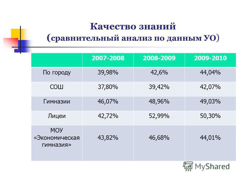 Качество знаний ( сравнительный анализ по данным УО ) 2007-20082008-20092009-2010 По городу 39,98%42,6%44,04% СОШ37,80%39,42%42,07% Гимназии 46,07%48,96%49,03% Лицеи 42,72%52,99%50,30% МОУ «Экономическая гимназия» 43,82%46,68%44,01%