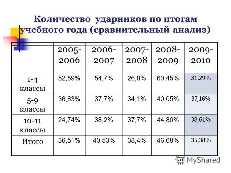 Количество ударников по итогам учебного года (сравнительный анализ) 2005- 2006 2006- 2007 2007- 2008 2008- 2009 2009- 2010 1-4 классы 52,59%54,7%26,8%60,45% 31,29% 5-9 классы 36,83%37,7%34,1%40,05% 37,16% 10-11 классы 24,74%38,2%37,7%44,86% 38,61% Ит