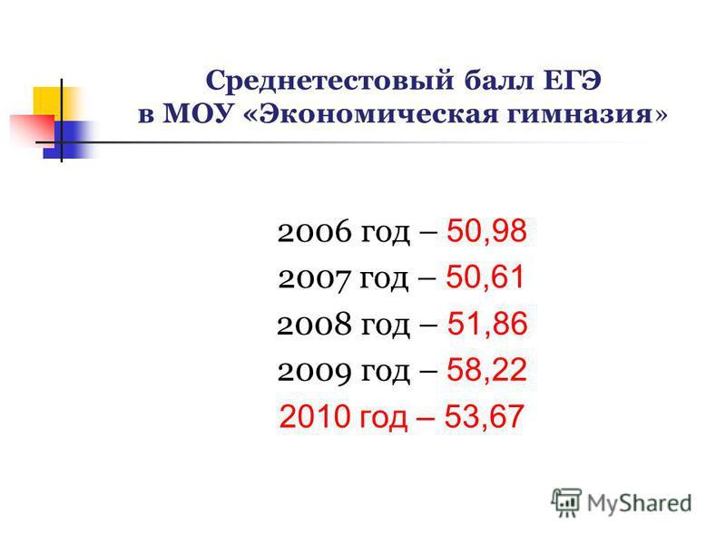 Среднетестовый балл ЕГЭ в МОУ «Экономическая гимназия» 2006 год – 50,98 2007 год – 50,61 2008 год – 51,86 2009 год – 58,22 2010 год – 53,67